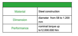universal shafts info BFT Drives